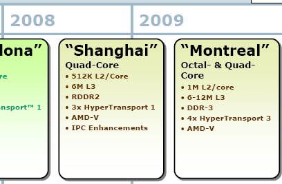 amd server roadmap