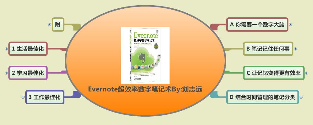 《Evernote超效率数位笔记术》思维导图读书笔记 www.write.org.cn