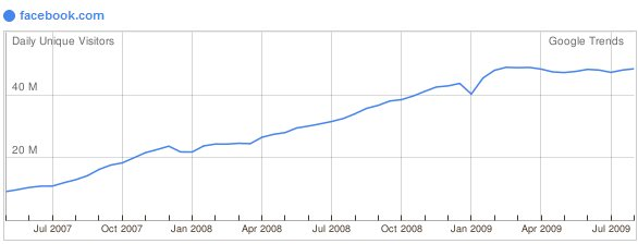Facebook unique user chart (2007 - 2009)