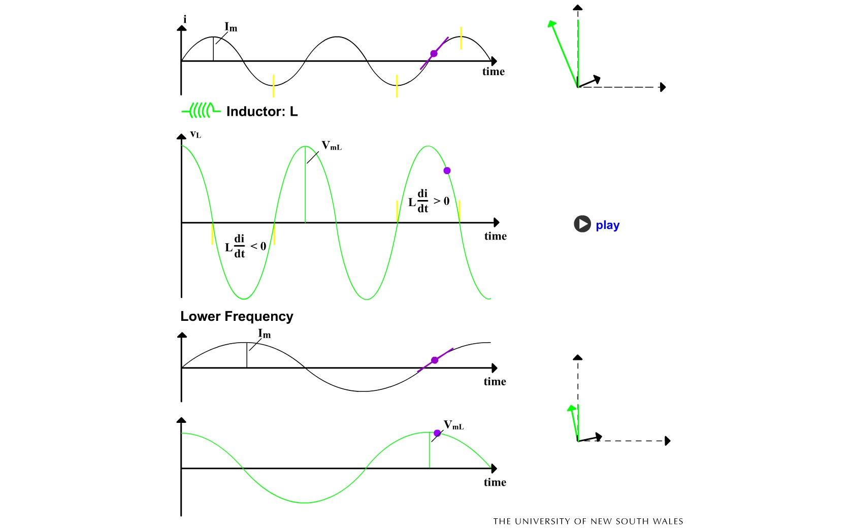 Bobina în curent alternativ de frecvenţe diferite.