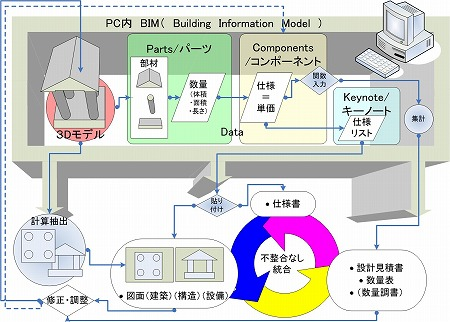 3D・BIM設計Bentley社製Micro Station/TriFomaの2次元図面作成の手法概念図|高橋建築研究所・一級建築士設計事務所 |建築家・高橋寛