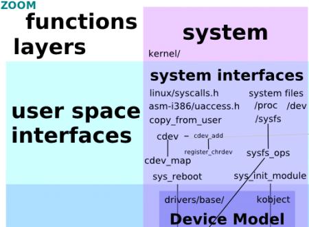 linux kernel map