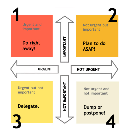 Image result for 4 quadrant prioritization matrix