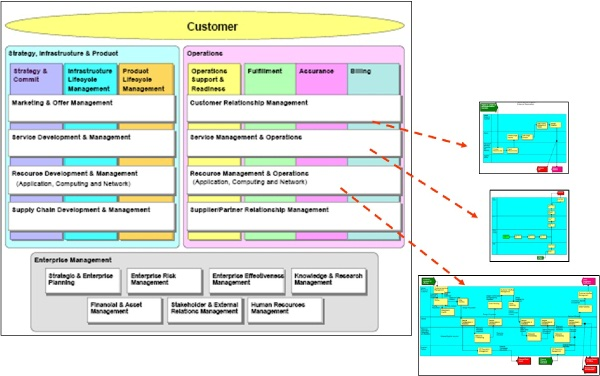 HelloApps.net : Sample case: Telecom Industry (NGOSS)