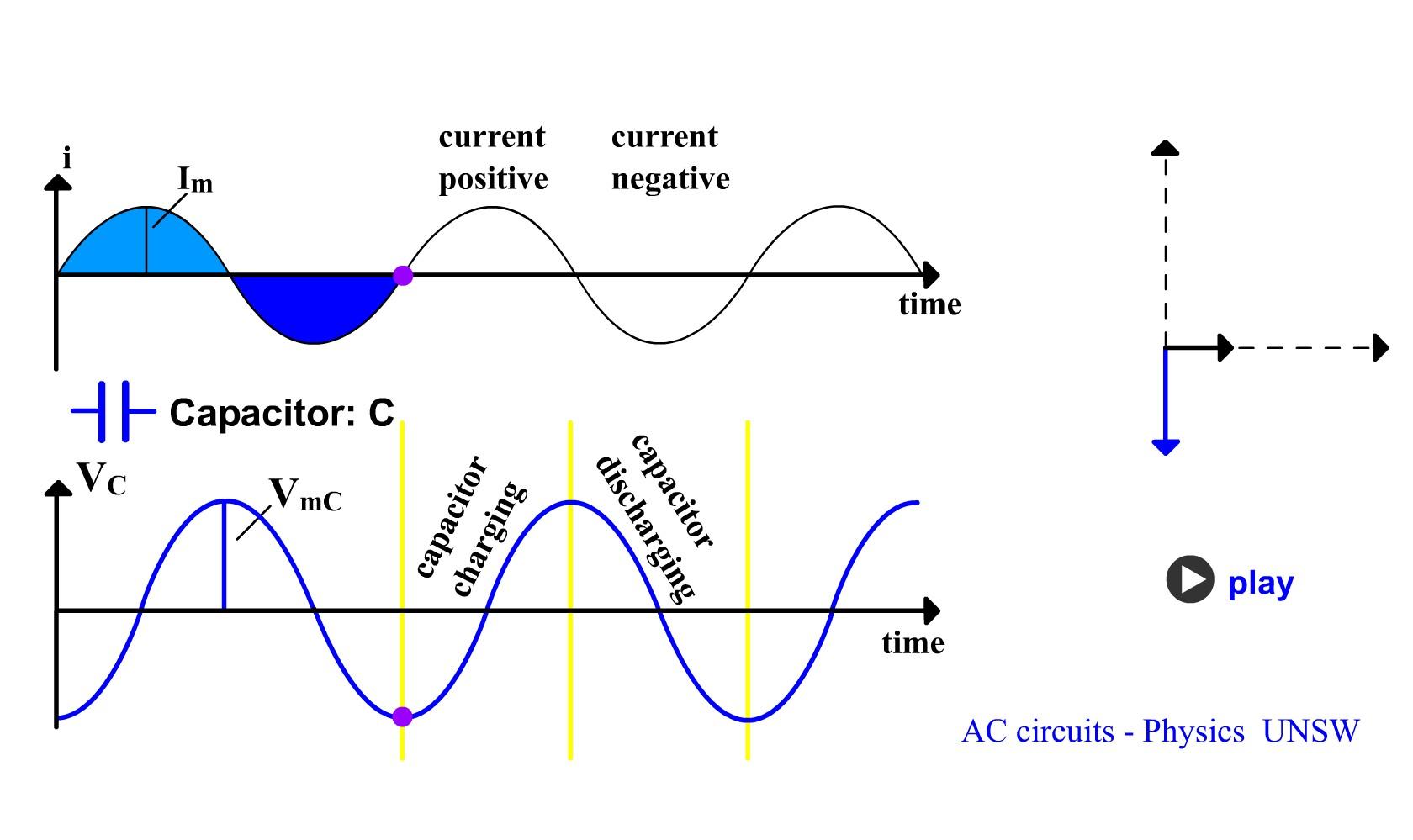 Condensatorul defazează tensiunea la bornele lui în urmă faţă de intensitatea curentului electric de încărcare-descărcare a armăturilor lui.