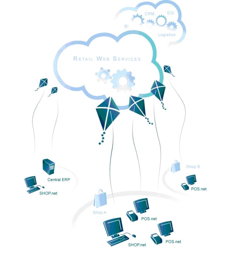 Esquema de POS comunicado con Azure