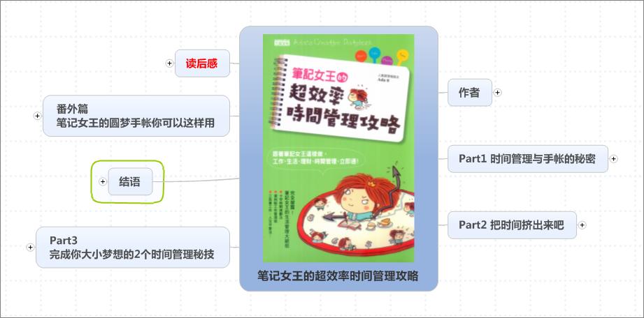 《笔记女王的超效率时间管理攻略》思维导图读书笔记 www.write.org.cn