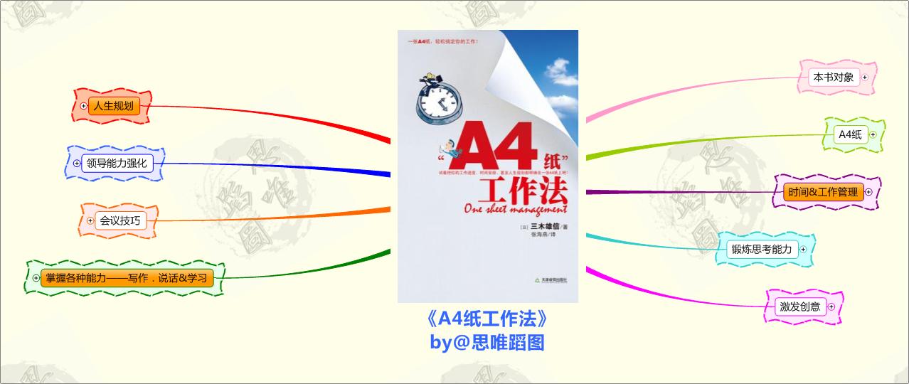 《A4纸工作法》思维导图读书笔记 www.write.org.cn