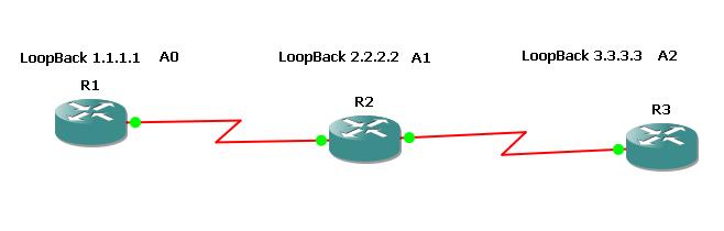 ����� ������� OSPF ����� ���� ������� ���� Virtual-link ����� ����