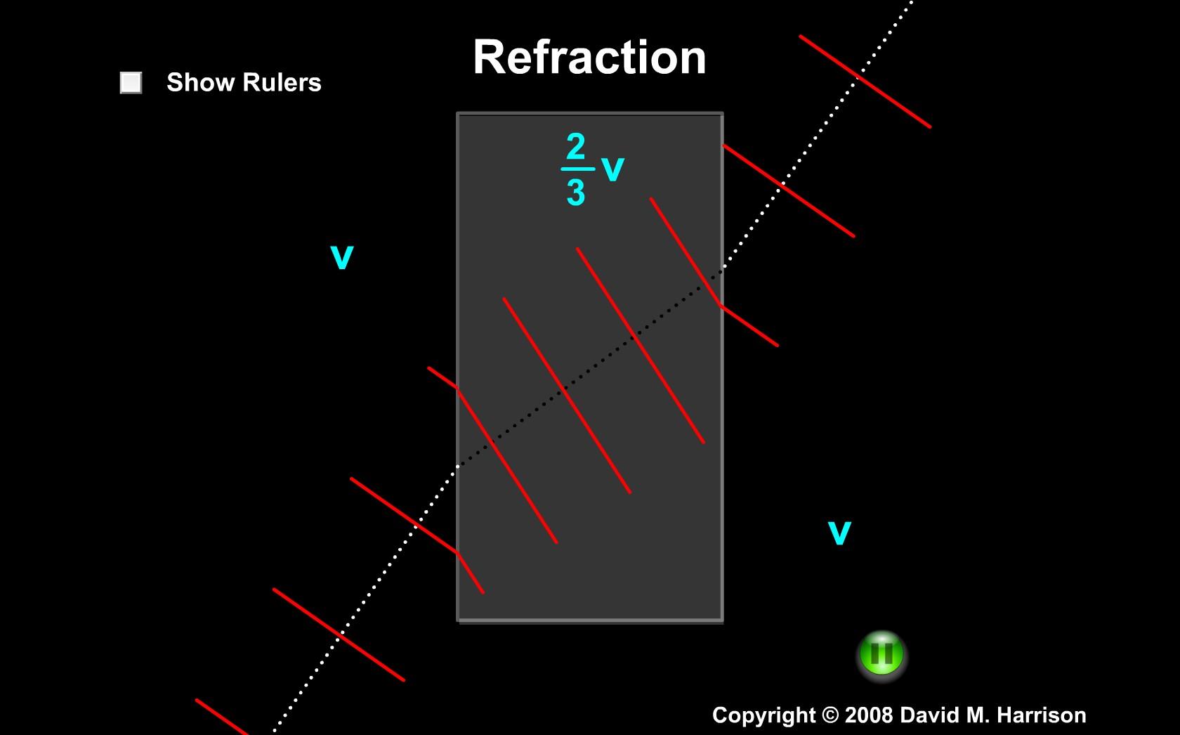 Refracţia se produce datorită propagării cu viteze diferite în medii diferite.