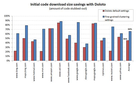 Doloto download savings