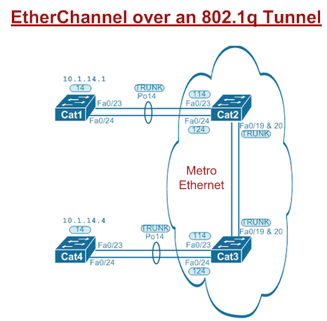 ����� Etherchannel ����� ��������� ������ �����