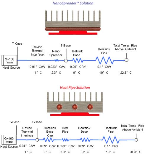 celsia nanospreader vs heatpipes
