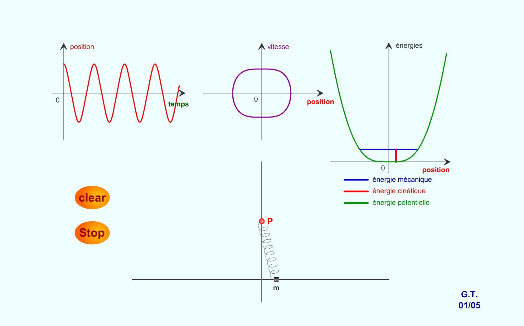 Crezi că numai oscilaţiile paralele se compun? Uite aici cum se compun şi cele perpendiculare!