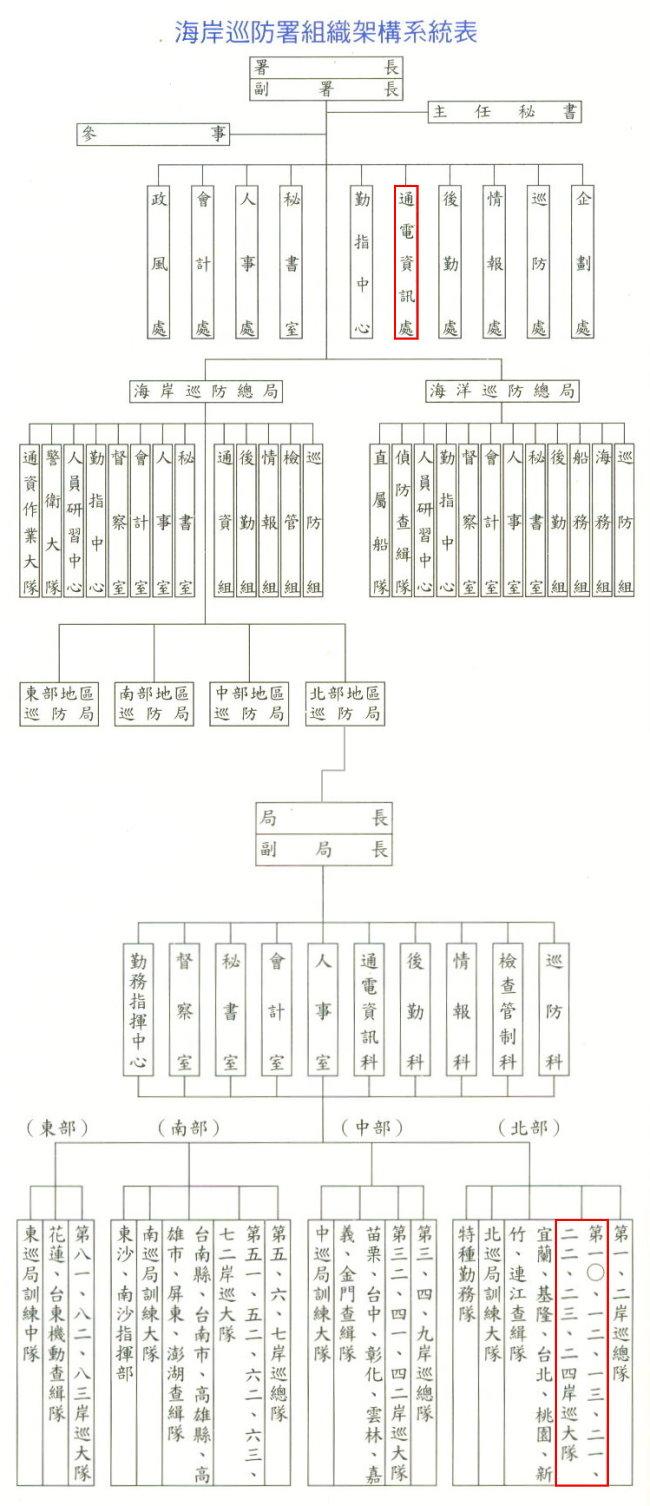 海巡署組織架構圖