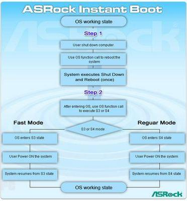 ASRock Instant Boot flow chart