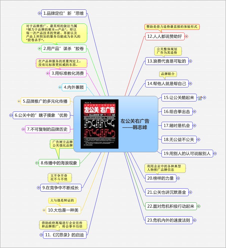 《左公关 右广告》思维导图读书笔记 www.write.org.cn