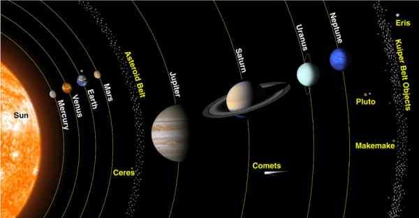 paham heliosentris