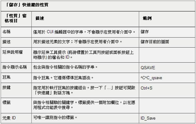 AutoCAD CUI自訂-快速鍵、按兩下動作 J0369a
