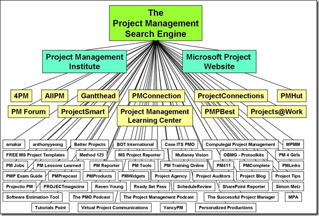 The Project Management Search Engine
