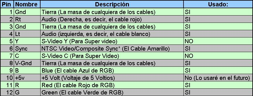 cable videocomponente ps2