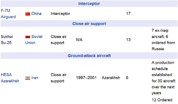 إيران القواعد الجويه وقواعد الصواريخ