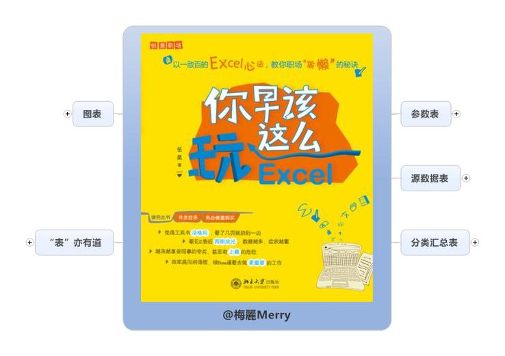 《你早该这么玩Excel》思维导图读书笔记 www.write.org.cn