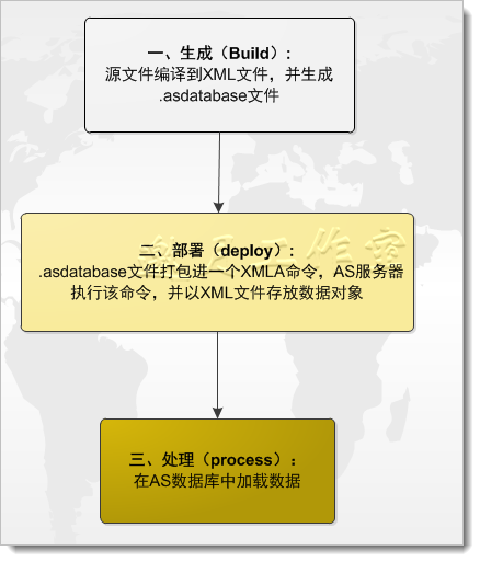《Microsoft SQL Server 2008 Analysis Services Step by Step》学习笔记十八:管理部署