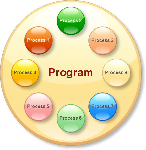 program v s process v s thread a quest for knowledge