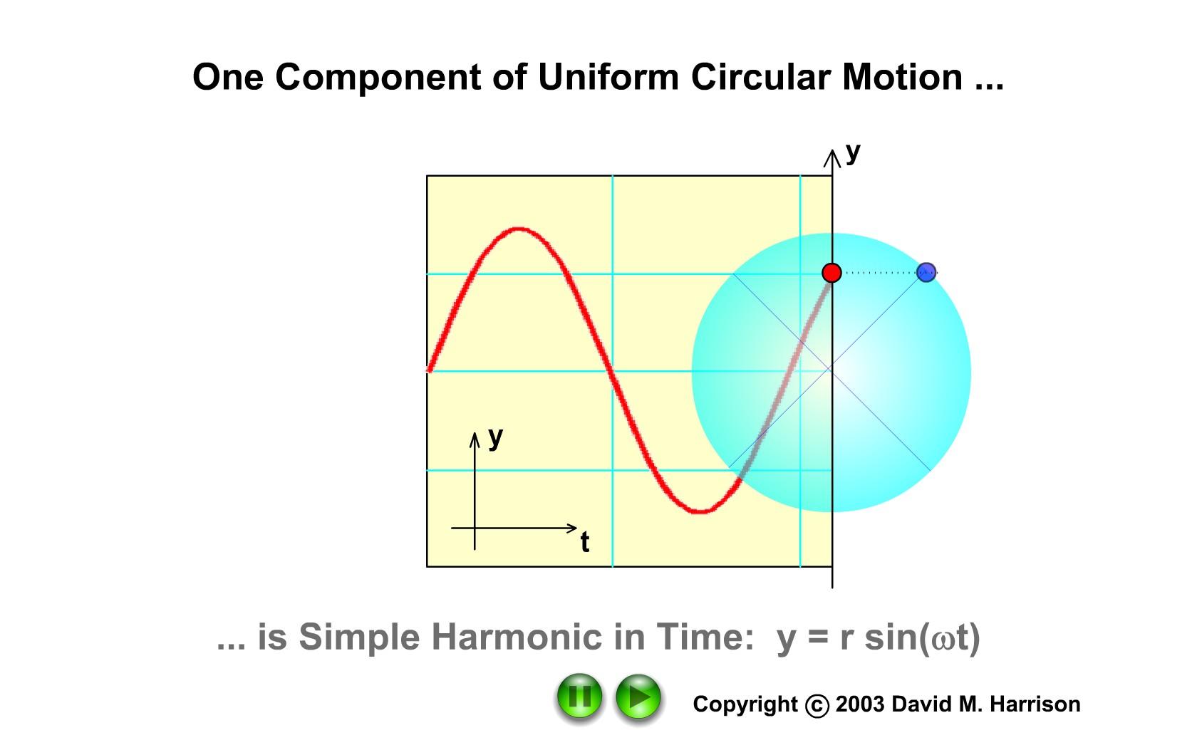 Poziţia proiecţiei punctului material care se roteşte uniform, variază sinusoidal în timp.