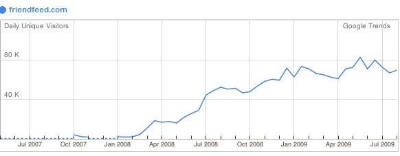 FriendFeed unique users chart (2007 - 2009)