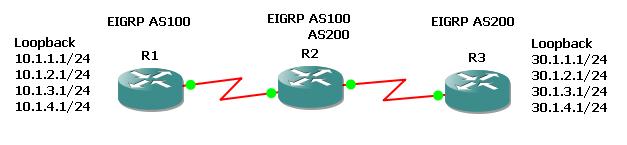 ������� EIGRP ������ ����� Autonomous system numbers