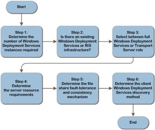 Microsoft Wds - фото 11