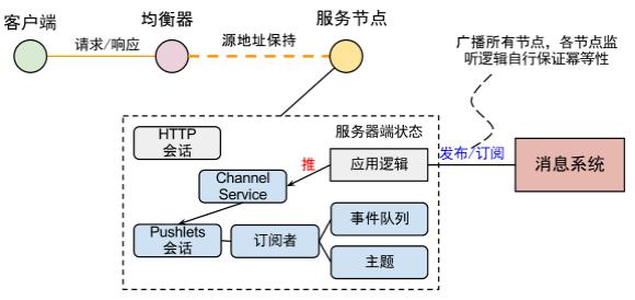 Channel 集群