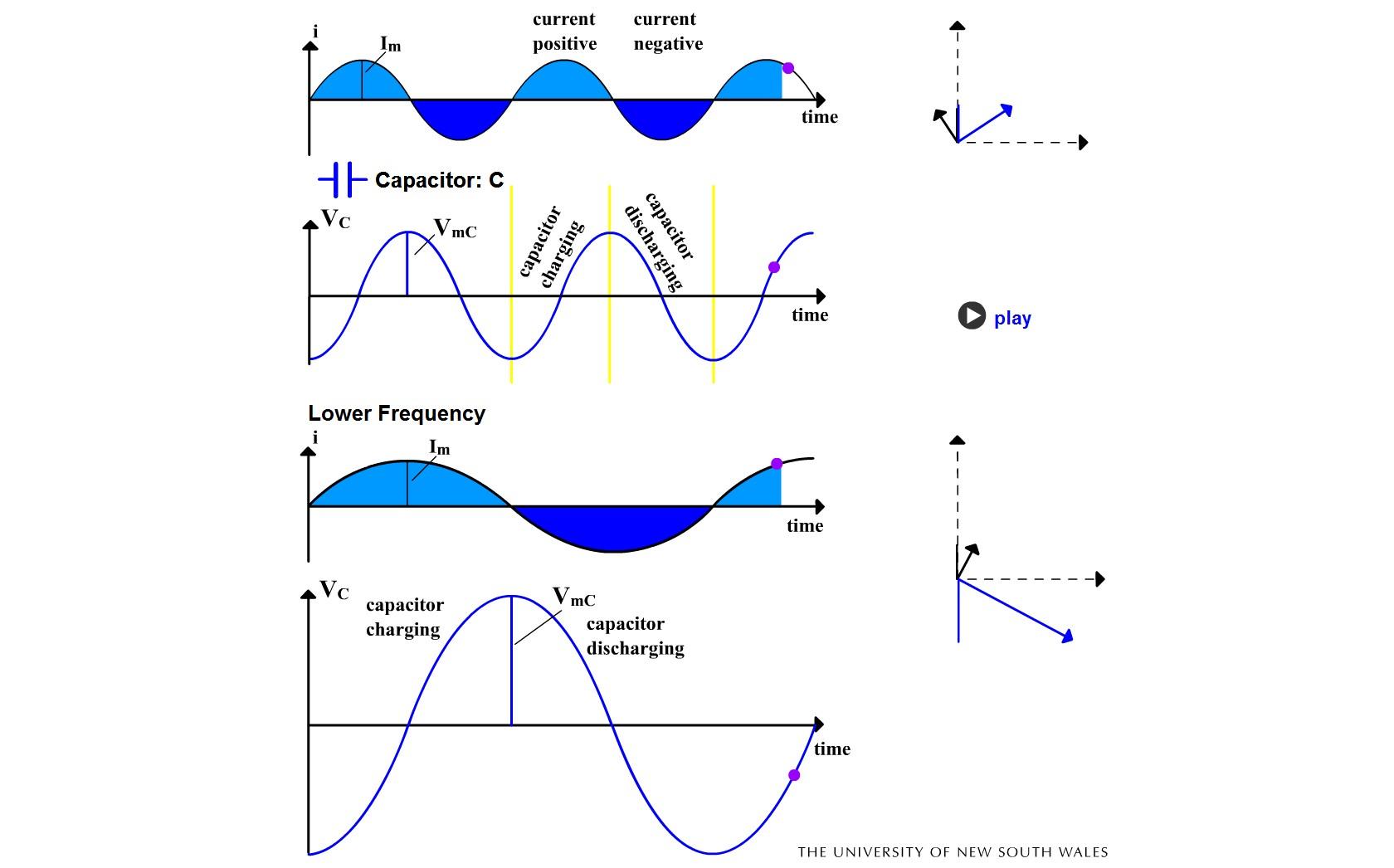 Condensator în curent alternativ de frecvenţe diferite