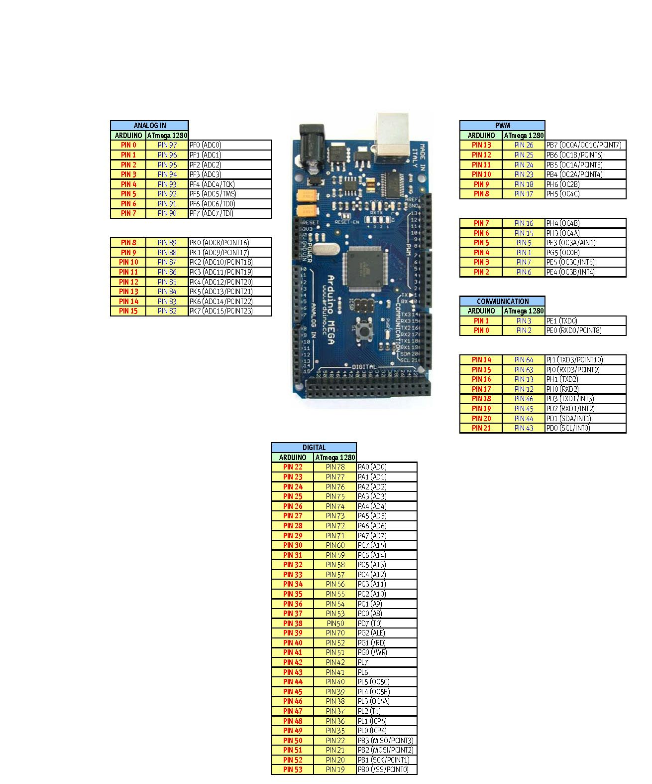 Map arduino